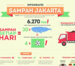 infografik sampah jakarta