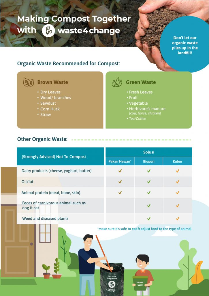Composting Tips by Waste4Change