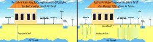Ilustrasi Air Hujan yang Terbuang Percuma dan Berkurangnya Jumlah Air Tanah.