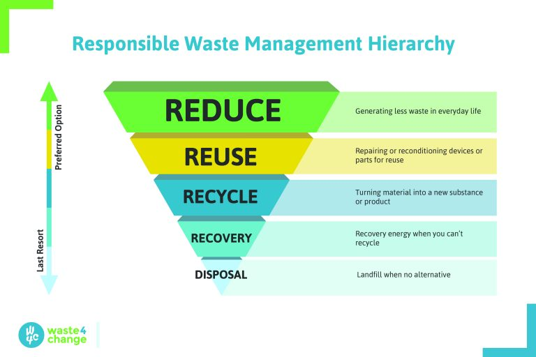 Waste Management Hierarchy (1)