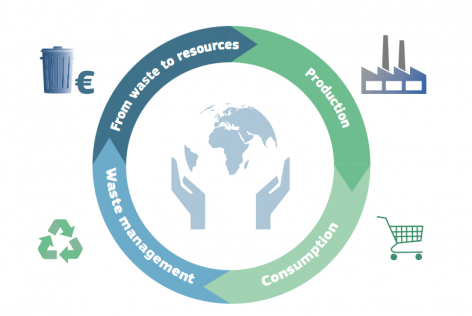 Supporting Circular Economy Through Responsible Waste Management with Waste4Change