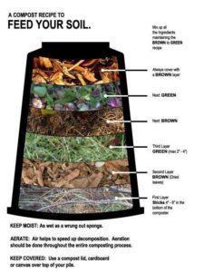 Sampah cokelat dan sampah hijau yang ditumpuk secar bergantian untuk menghasilkan kompos. Sumber: crowwingswcd.org