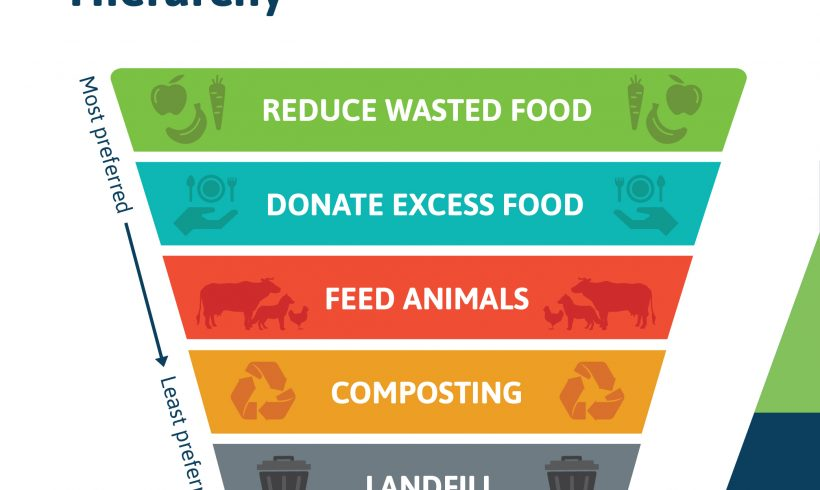 Know More About the Food Recovery Hierarchy